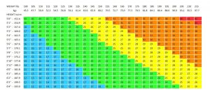 bmi chart in kg and cm, bmi chart in kg and feet, bmi chart calculator, bmi calculator kg, bmi table male