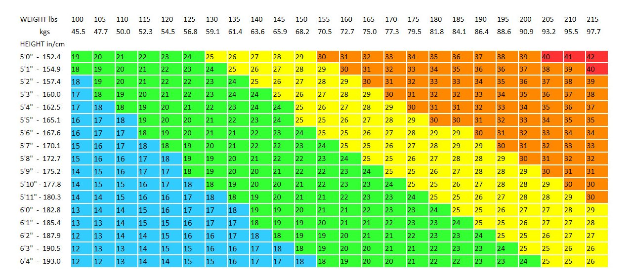 bmi formula chart: Free bmi chart templates download top form templates free