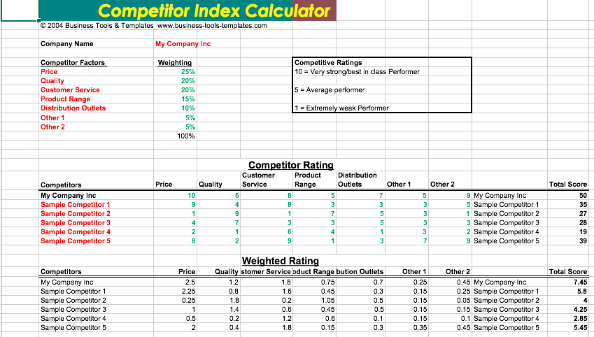 Competitor Analysis Template Excel | Top Form Templates | Free ...