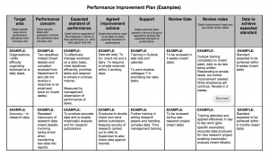 Examples Of Performance Improvement Plans For Employees, Performance improvement action plan template
