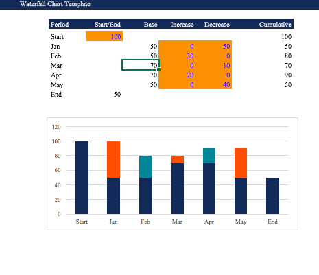 Waterfall chart template in excel, stacked waterfall chart excel template