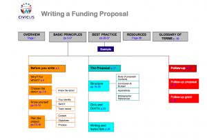 project proposal format for student